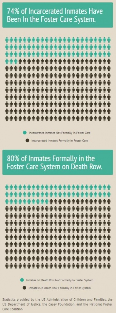 Foster Care Prison stats infographic by Adrian Moore. Source. httpsinfogr.amcase_study___adj_100