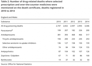 graph of prescription drugs overdoses 2014
