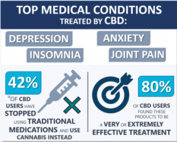 Medical Conditions CBD treats