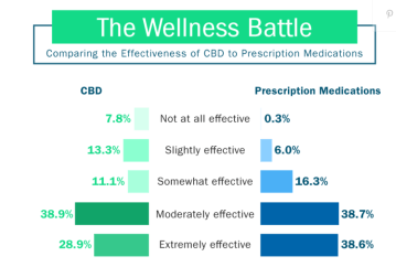 Seniors find CBD Extremely Effective at reducing chronic pain table graph