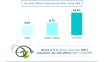 table showing side-effects of CBD