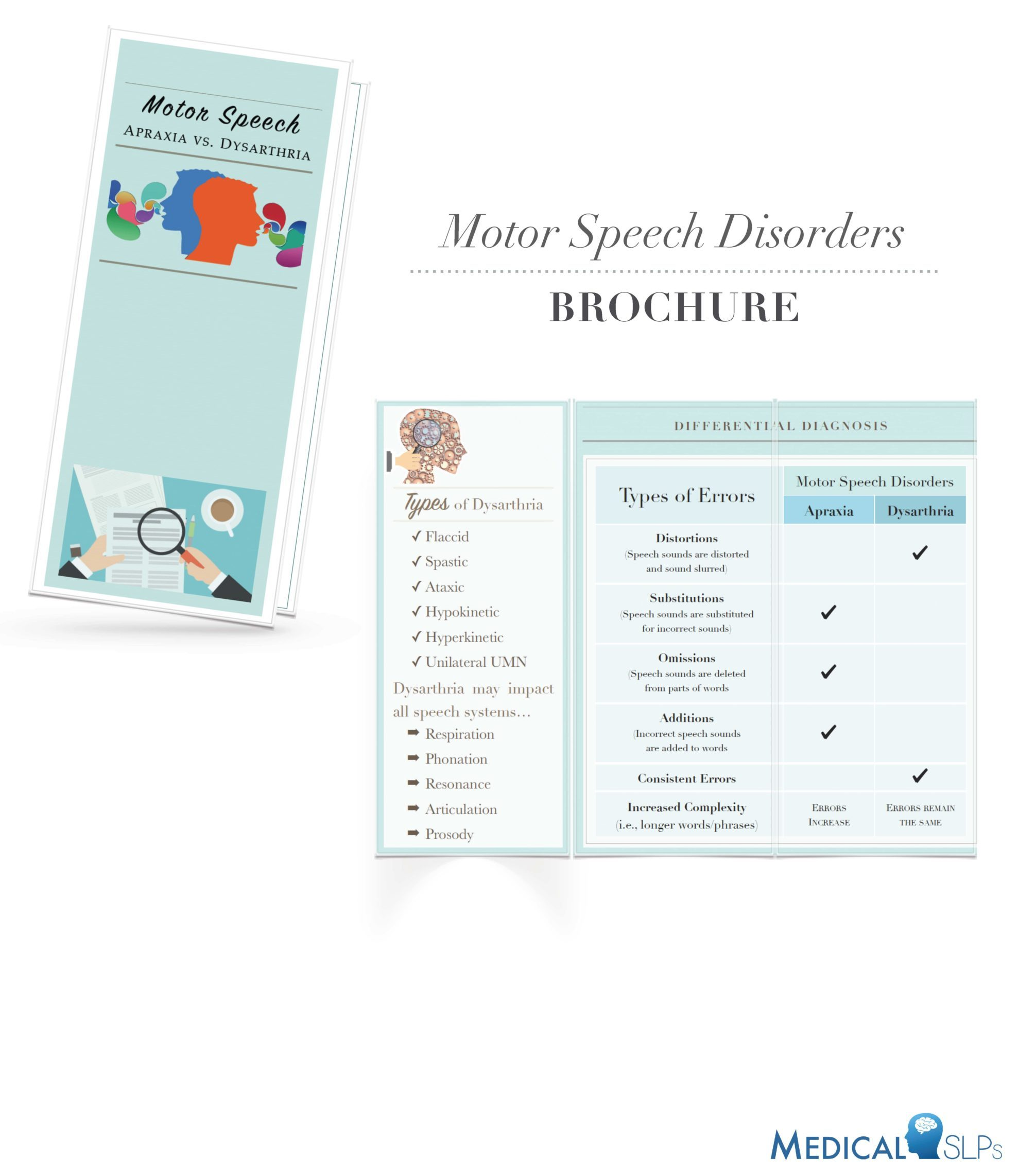 Medical Slp Therapy Bundle