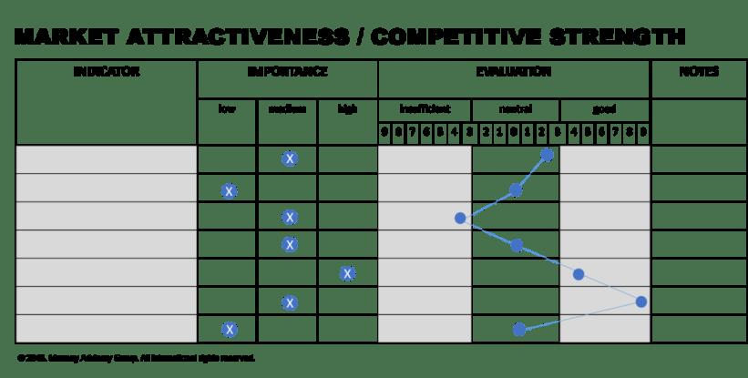 Nine-Field Matrix
