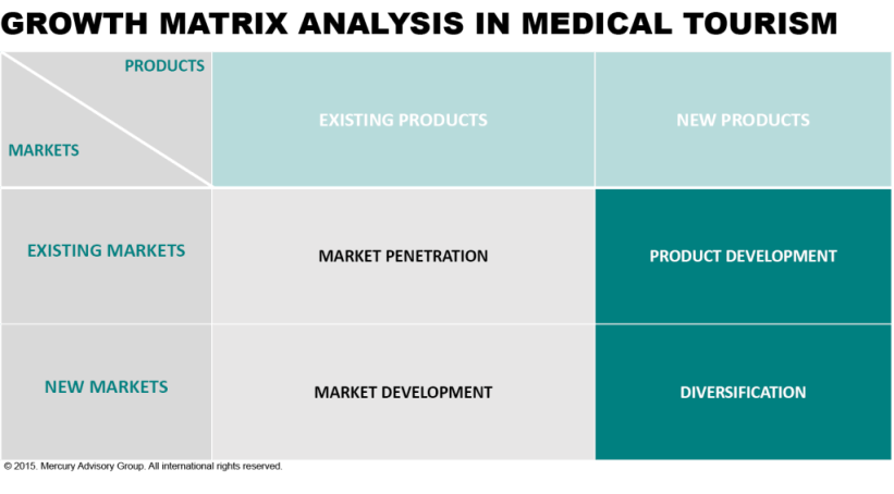 How to Use Growth Matrix Analysis in Medical Tourism