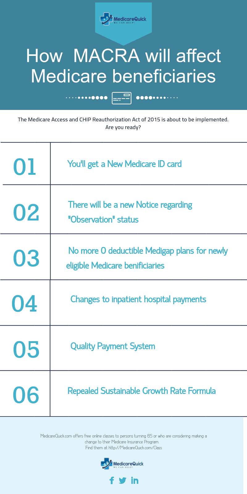 Infographic of how MACRA will affect Medicare beneficiaries
