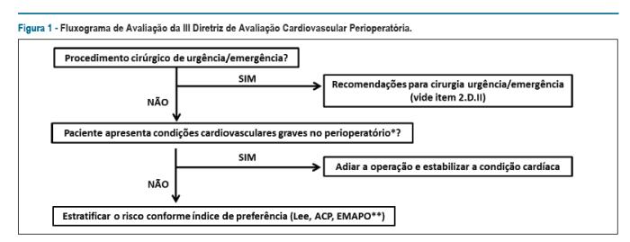 Figura 1 - Fluxograma de Avaliação da III Diretriz de Avaliação Cardiovascular Perioperatória.