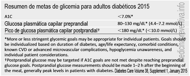 Metas de glicemia en pacientes diabéticos