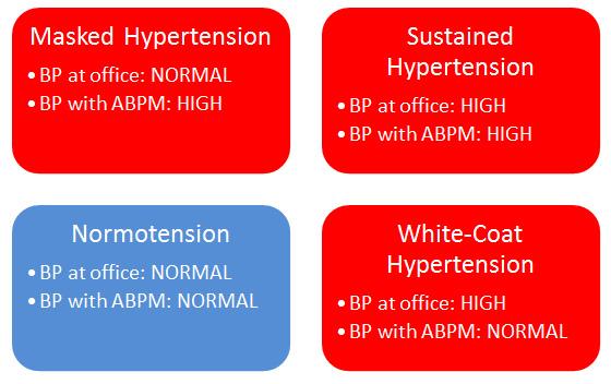 clasificacion-hipertension