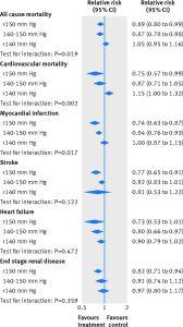 resultados de los meta-análisis estratificado de acuerdo con la presión arterial sistólica (PAS) basal