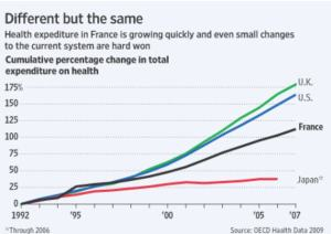 medical spending graph