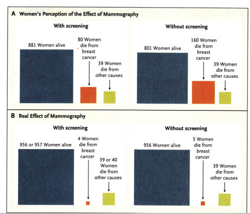 mammography screening nejm 2014