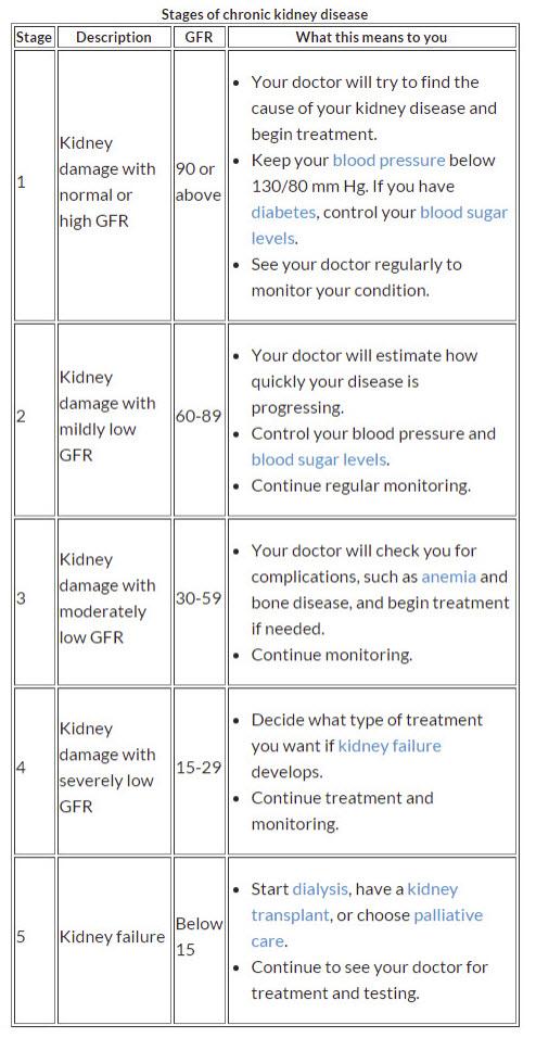 Kidney disease stages