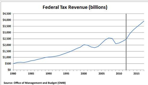 federal tax revenue