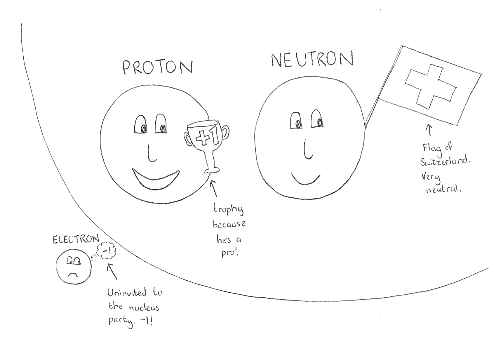 Chemisty Fundamental Particles