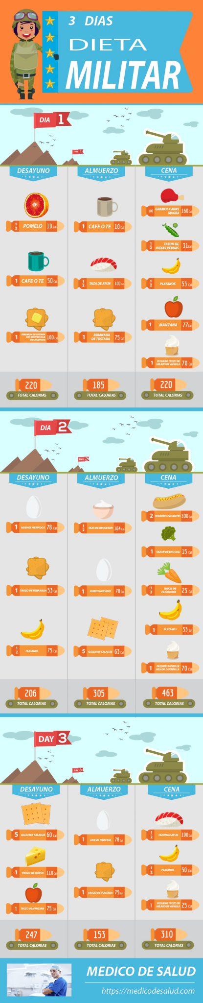 La tabla de dieta militar de 3 días la dieta militar de 3 días: la guía científica definitiva para perder peso La dieta militar de 3 días: la guía científica definitiva para perder peso Dieta Militar 1