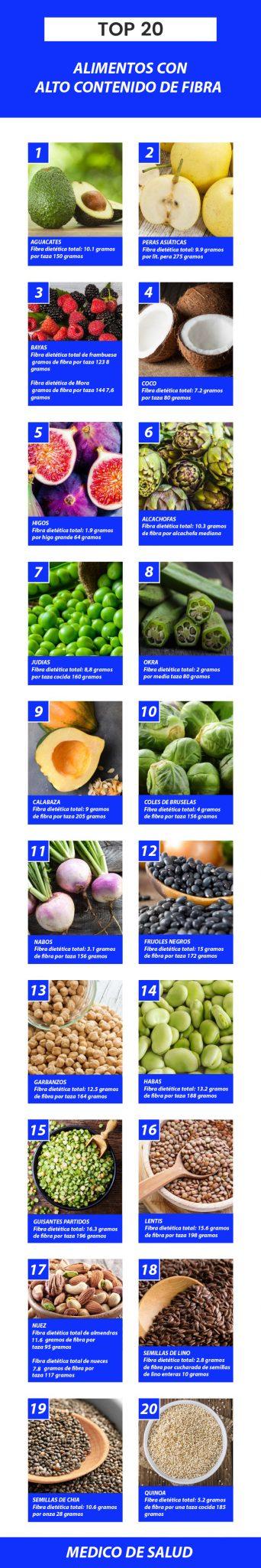 Alimentos con alto contenido de fibra 20 alimentos ricos en fibra + los beneficios de cada uno 20 Alimentos Ricos en Fibra + los beneficios de cada uno 20 Alimentos con Alto contenido en Fibra
