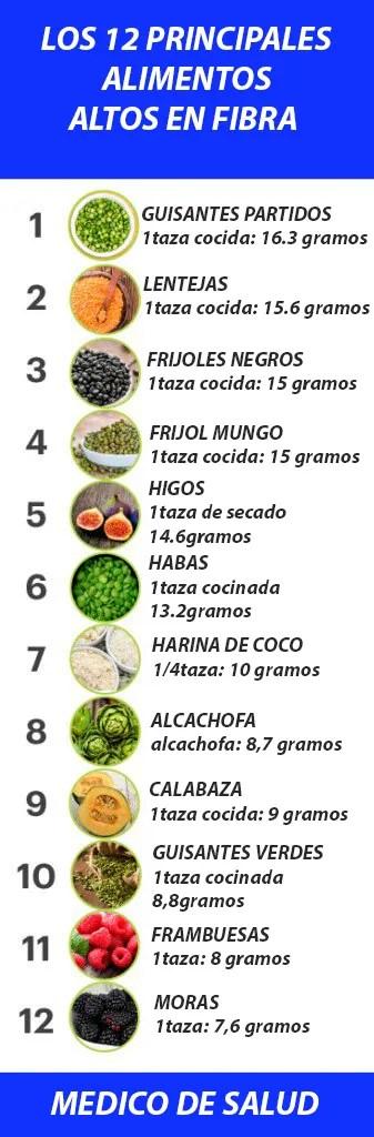 Alimentos Ricos en Fibra ¿está comiendo una dieta alta en fibra? ¿Está comiendo una dieta alta en fibra? Alimentos con Fibra