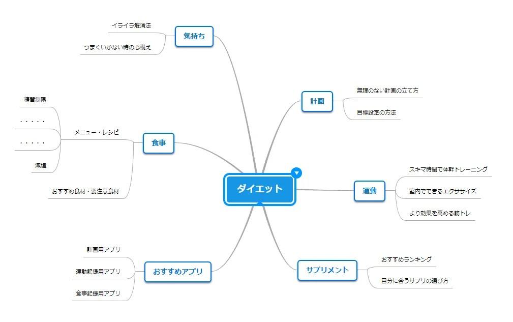 コンテンツ案(グルーピング後)