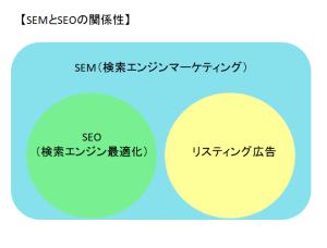 SEMとSEOの関係性