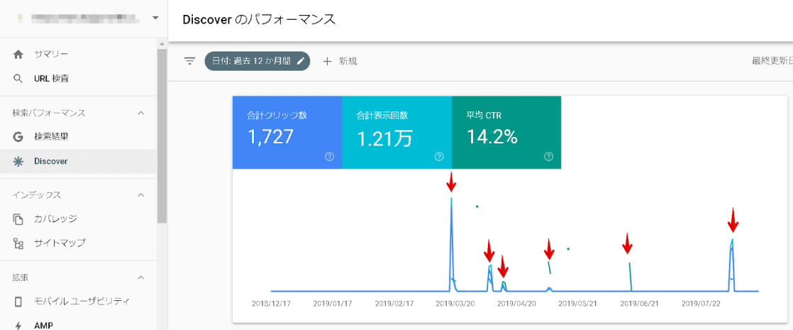 Discoverの検索パフォーマンス画面