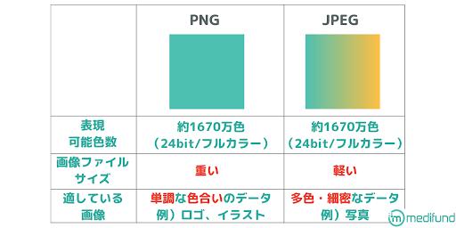 PNG形式とJPEG形式の比較表