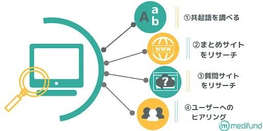 読者の知りたい情報をリサーチする方法としては、色々なサイトを調査する方法やペルソナにマッチングしたユーザーにインタビューする方法などがある