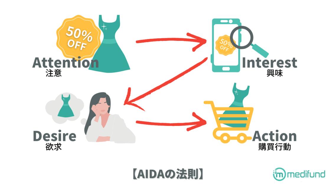 ▲Web集客の流れを掴むにはAIDAの法則を理解する必要がある