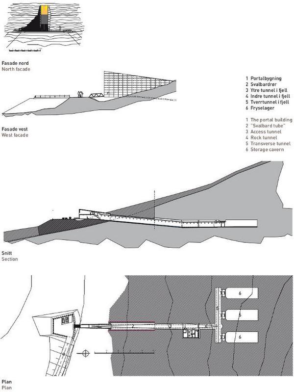 Svalbard Global Seed Vault o