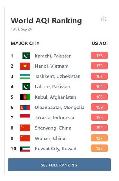 cuales son las ciudades con valores de polución mas altos de todo el mundo