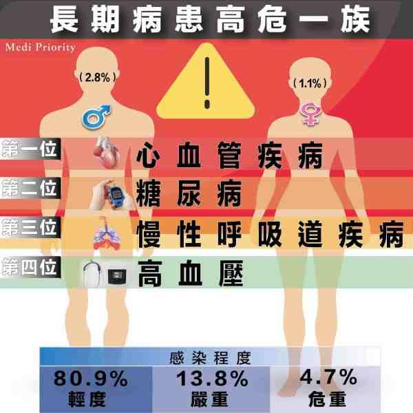 【肺炎病列報告】兩類人群高危