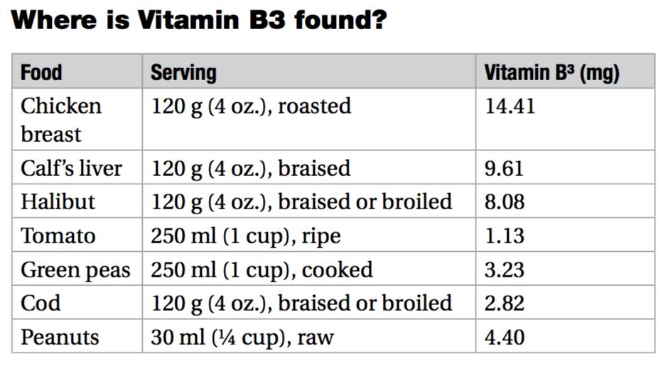 vitamin b3 food chart