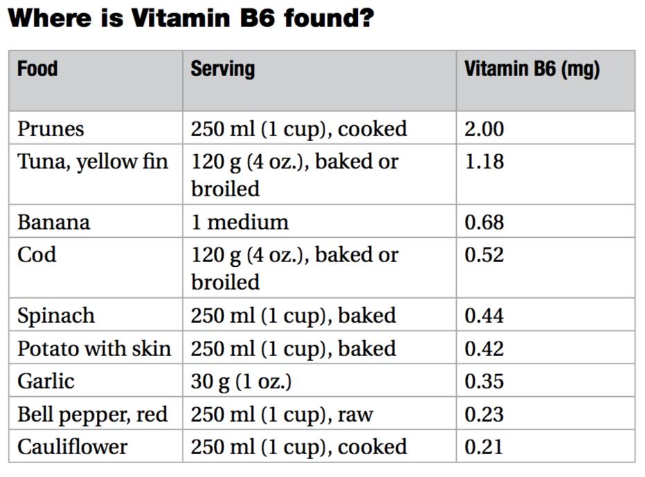 vitmain b6 food chart