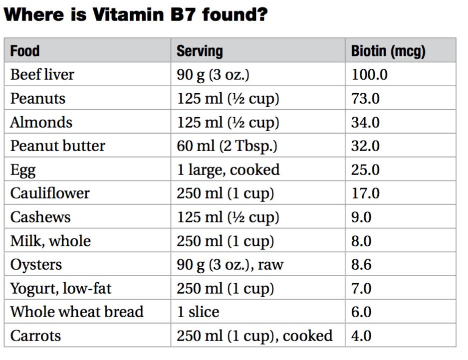 vitamin b7 food chart