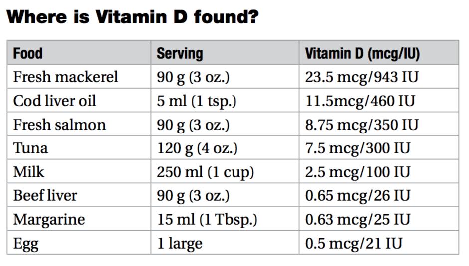 vitamin d food chart