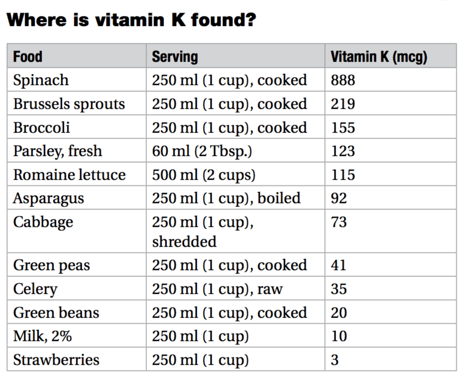 vitamin k food chart