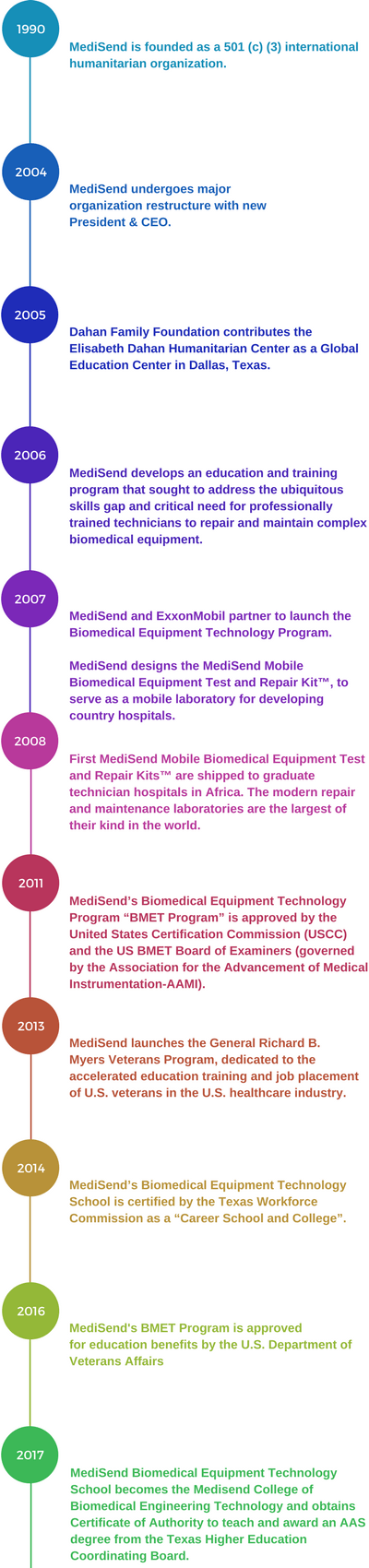 Texas Higher Education Coordinating Board awards Medisend Biomedical Equipment Technology School LLC, a certificate of authority as an Institute of Higher Learning (Texas College) with approval of an Associ (4).png