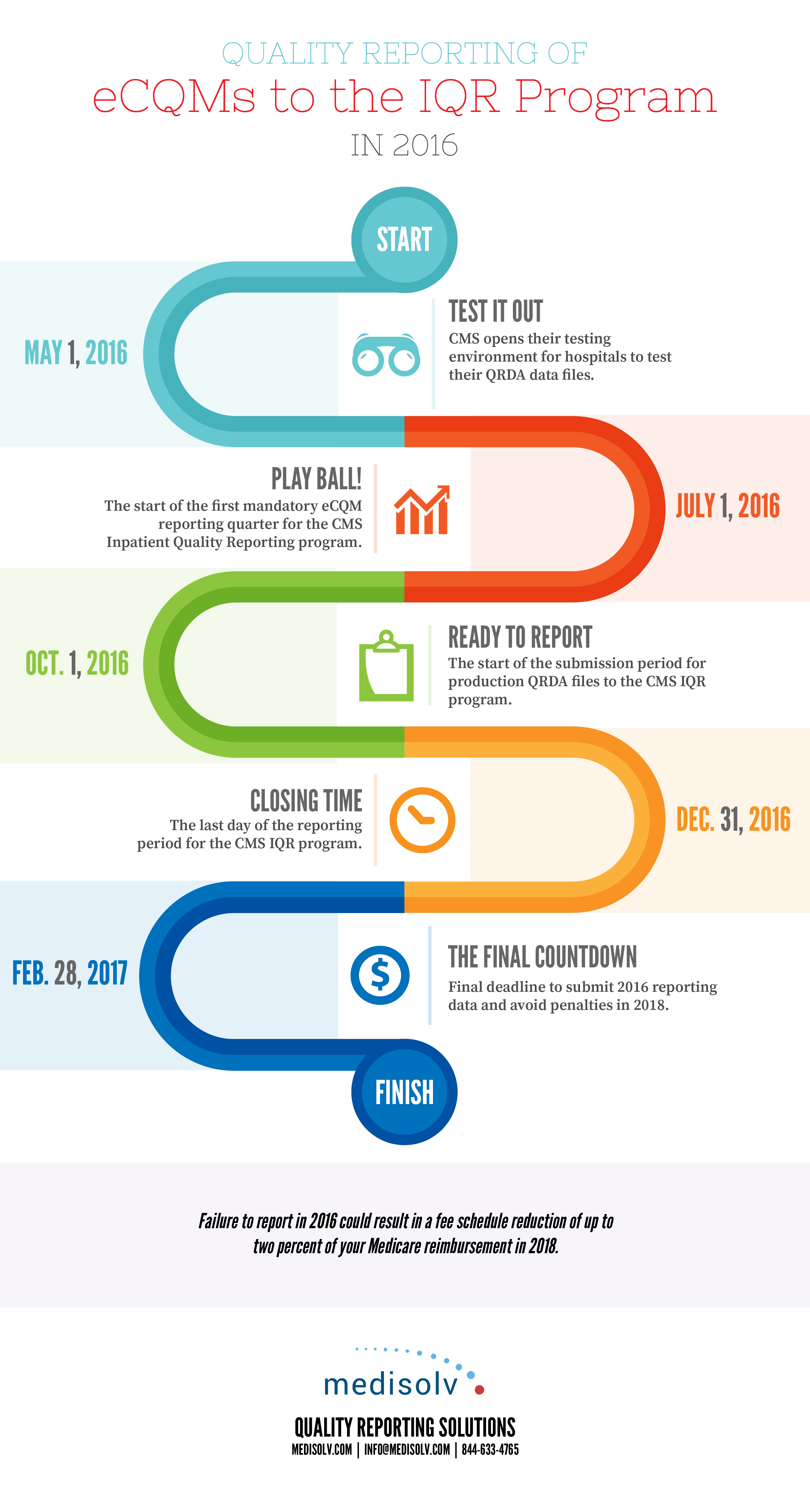 Infographic Timeline Of Deadlines To Report Quality Measures For Eligible Hospitals