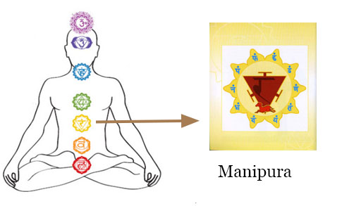 Chakra Meditation : Image of Manipura (Solar Plexus) Chakra