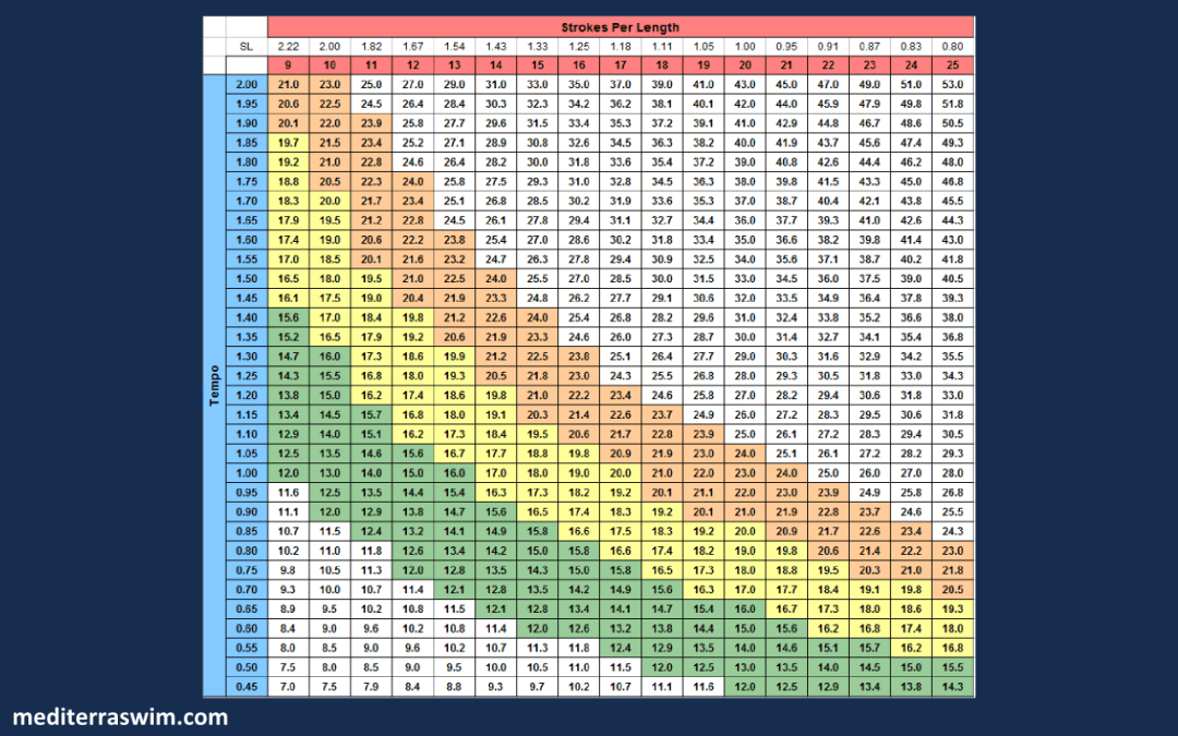 Pace Chart POOL