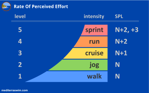 Rate Perceived Effort