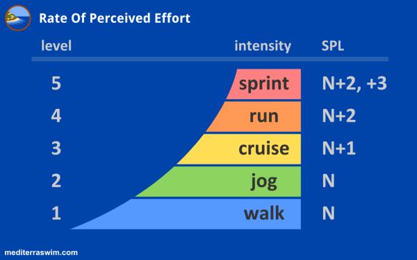 Rate Perceived Effort