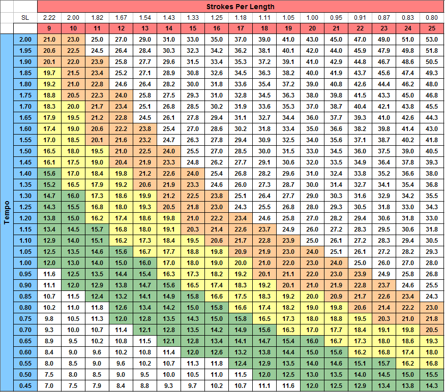 Pace Combo Chart POOL
