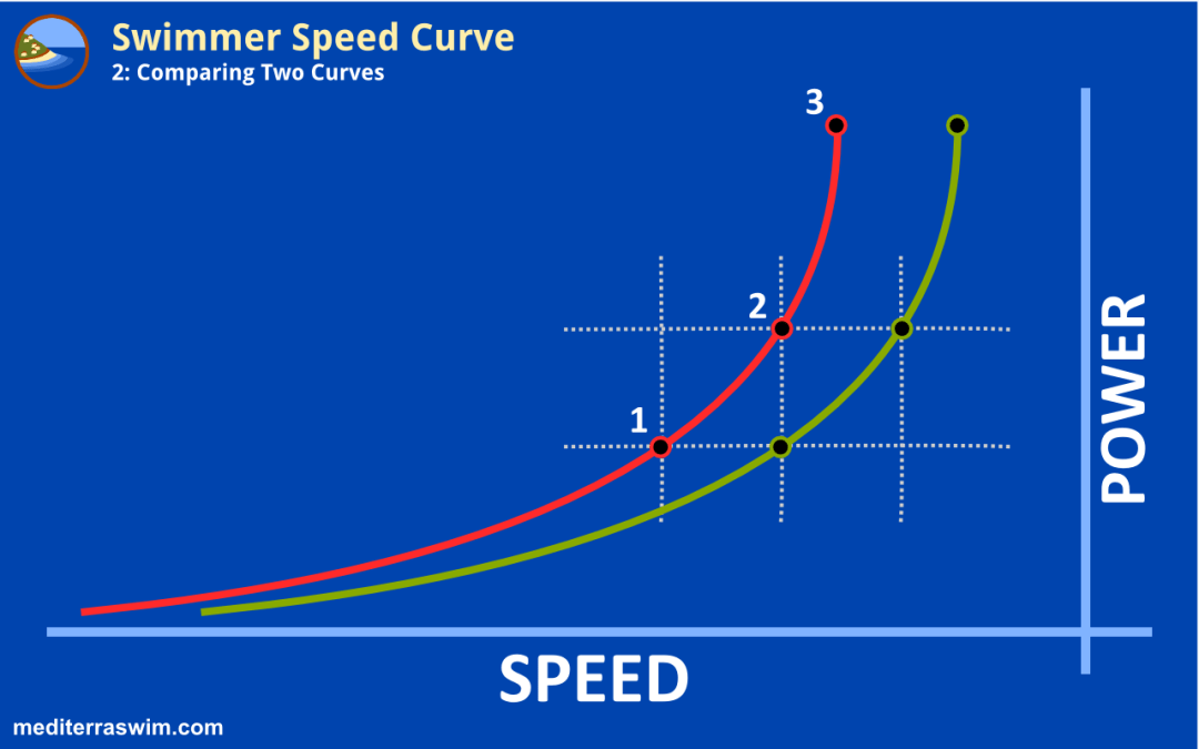 Swimmer Speed Curve – Part 2