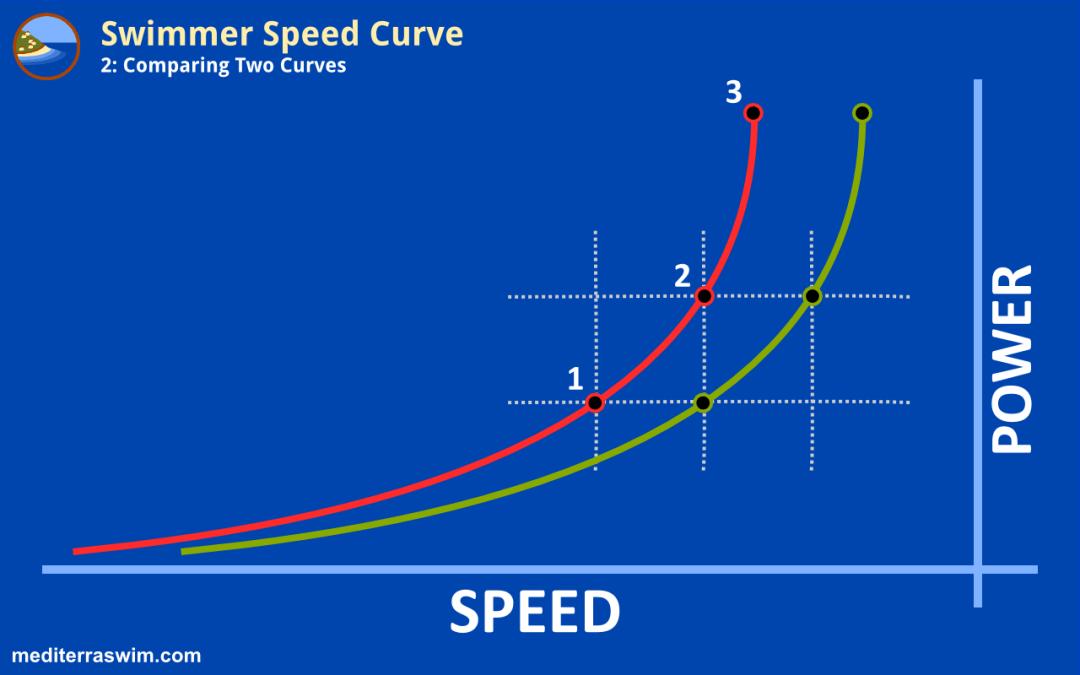 Swimmer Speed Curve – Part 2