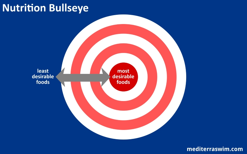 What's Your Nutrition Bullseye?