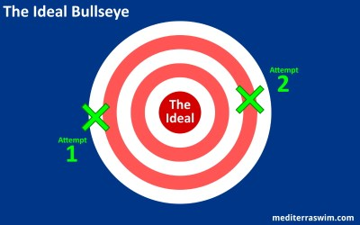Keep Aiming For The Bullseye