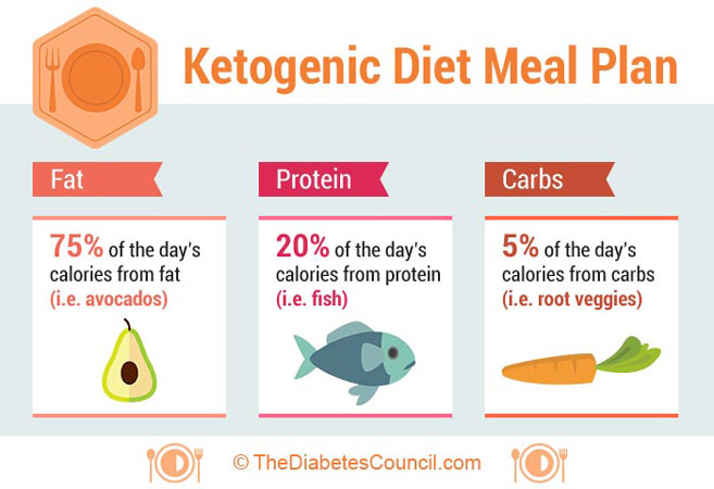 keto diet food types