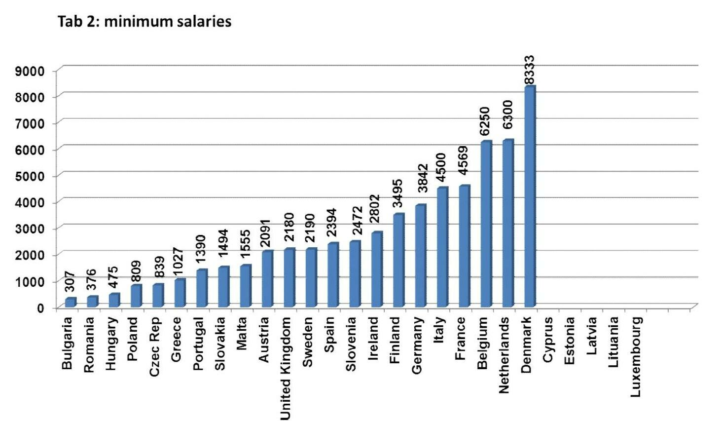 medical salaries europe, Human Body