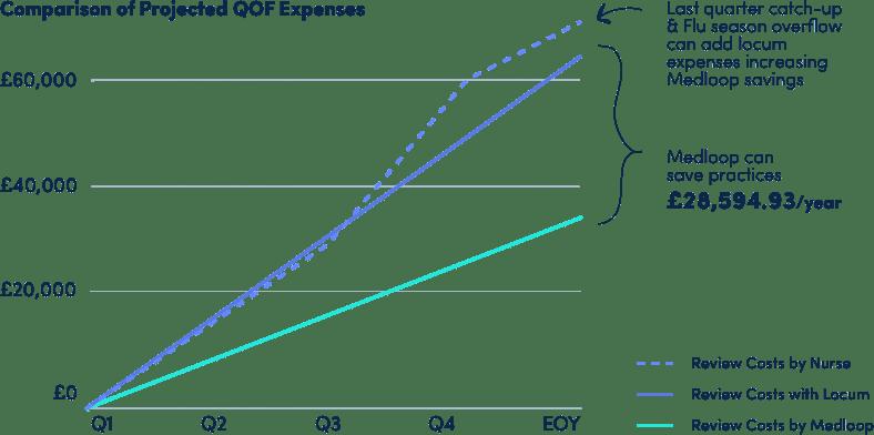 QOF Expenses
