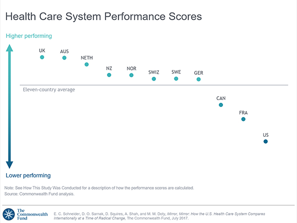 Health-Care-System-Performance-Scores
